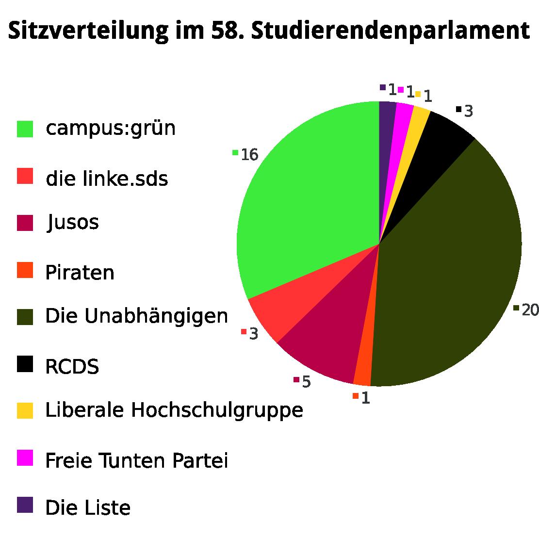 Sitzverteilung im 58. Studierendenparlaments